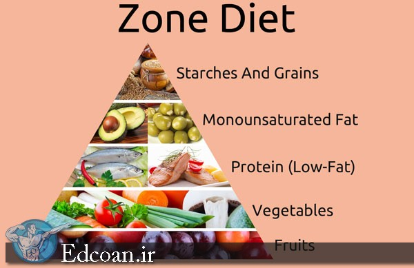 [Image: zone-diet-tips%20[edcoan.ir].jpg]